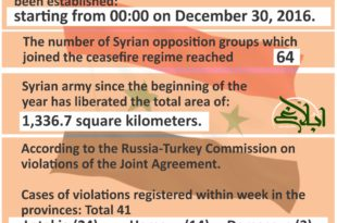 Syria Crises Summary of armed clashes,