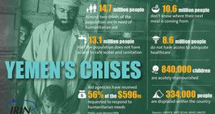 Yemen+poverty+infographic