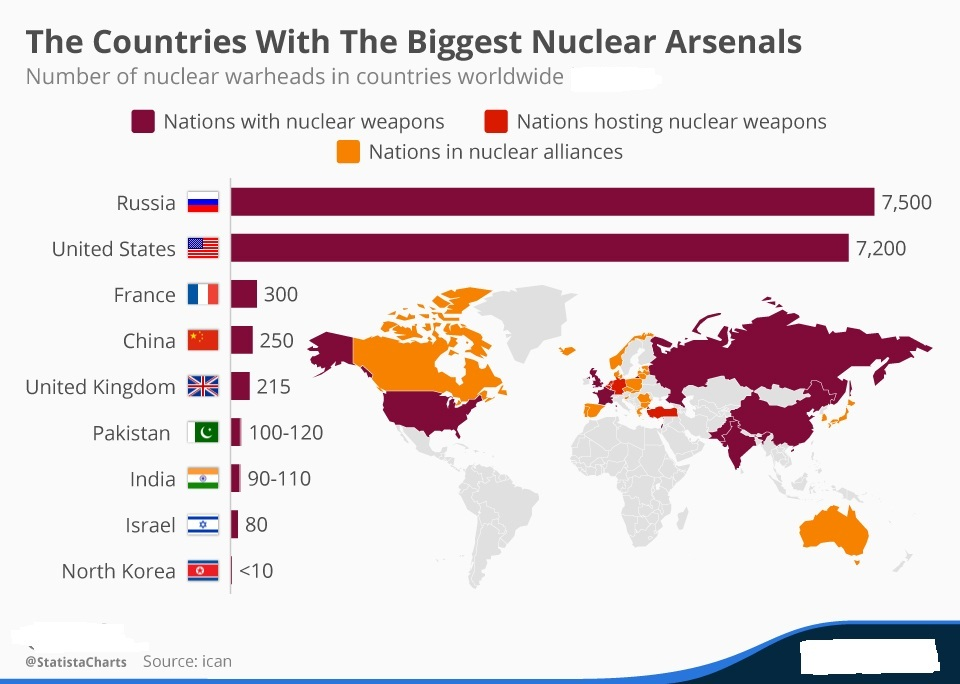 more nuclear weapons better A nuclear weapon is an explosive device that derives its such fusion weapons are generally referred to as thermonuclear weapons or more colloquially as.