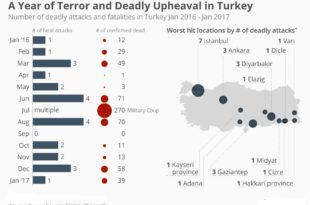 chartoftheday_7380_one_year_of_deadly_terror_in_turkey_n