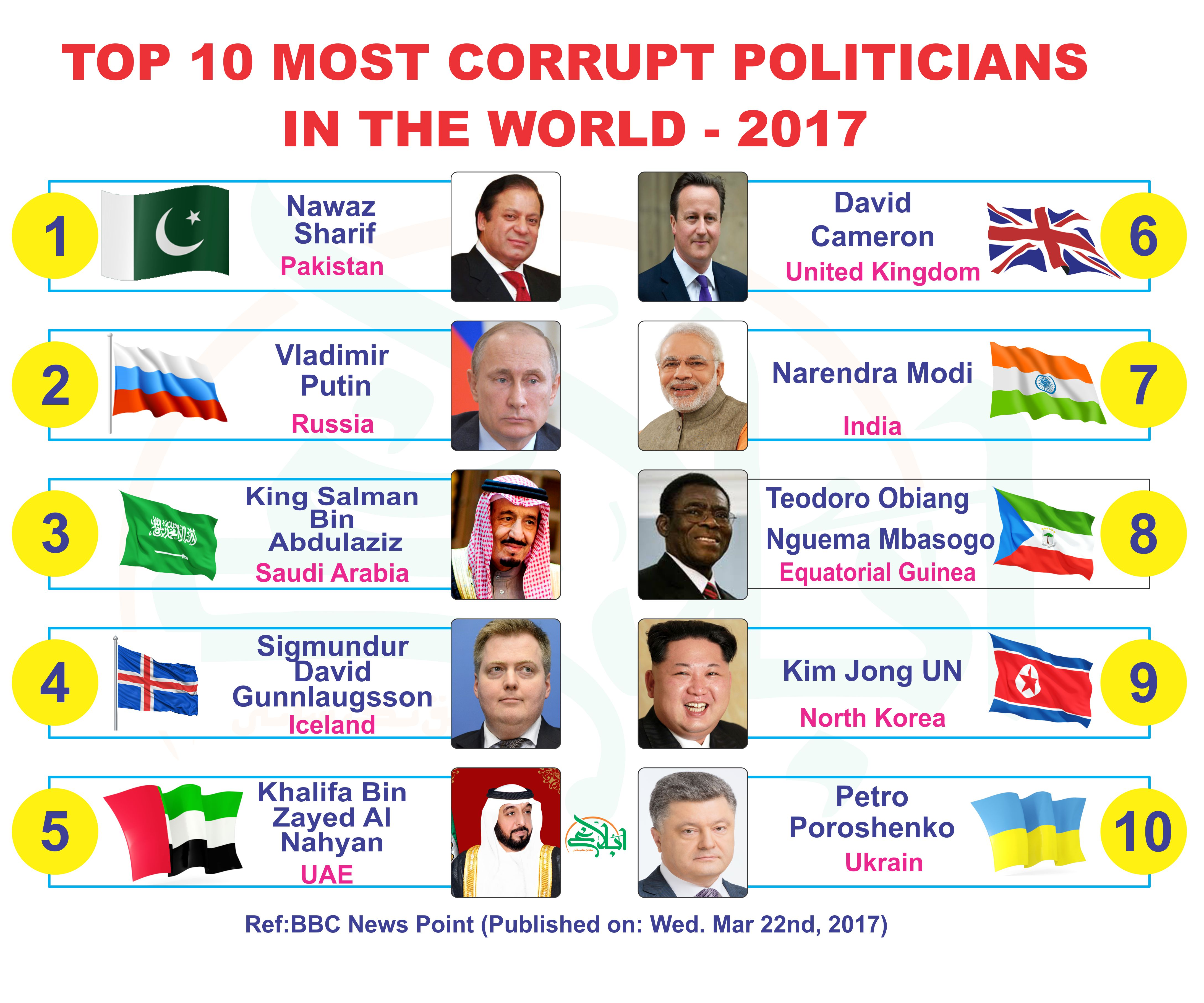 Top Ten Most Corrupt Politicians In The World 2017