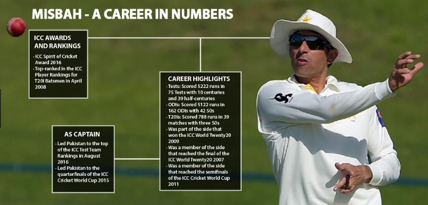 Misbah's story: How the almost forgotten cricketer rose to