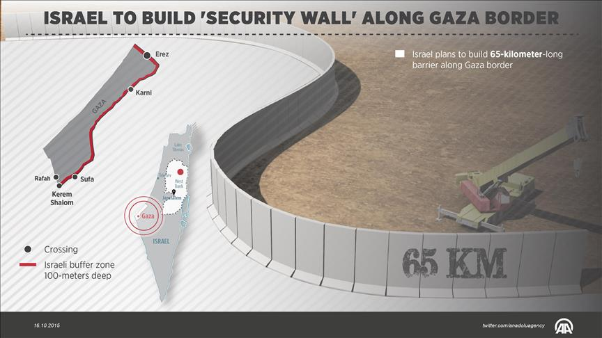 Israel To Build Quot Security Wall Quot Along Ghaza Border Home Page