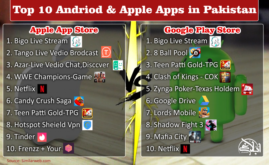 Top 10 Andriod & Apple Apps in Pakistan !!! - Home Page